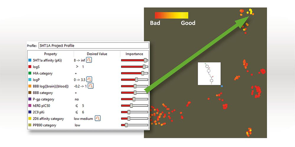Multi-parameter Optimisation in Practice: How can I quickly find high-quality compounds for my project?