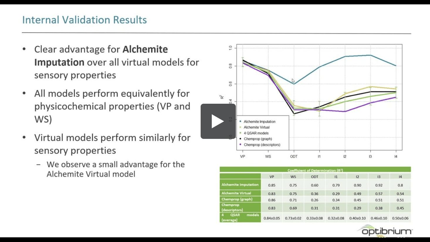 Imputation of Sensory Properties Using Deep Learning: webinar